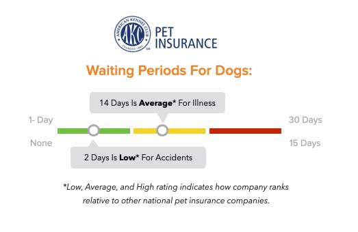 AKC Pet Insurance waiting periods