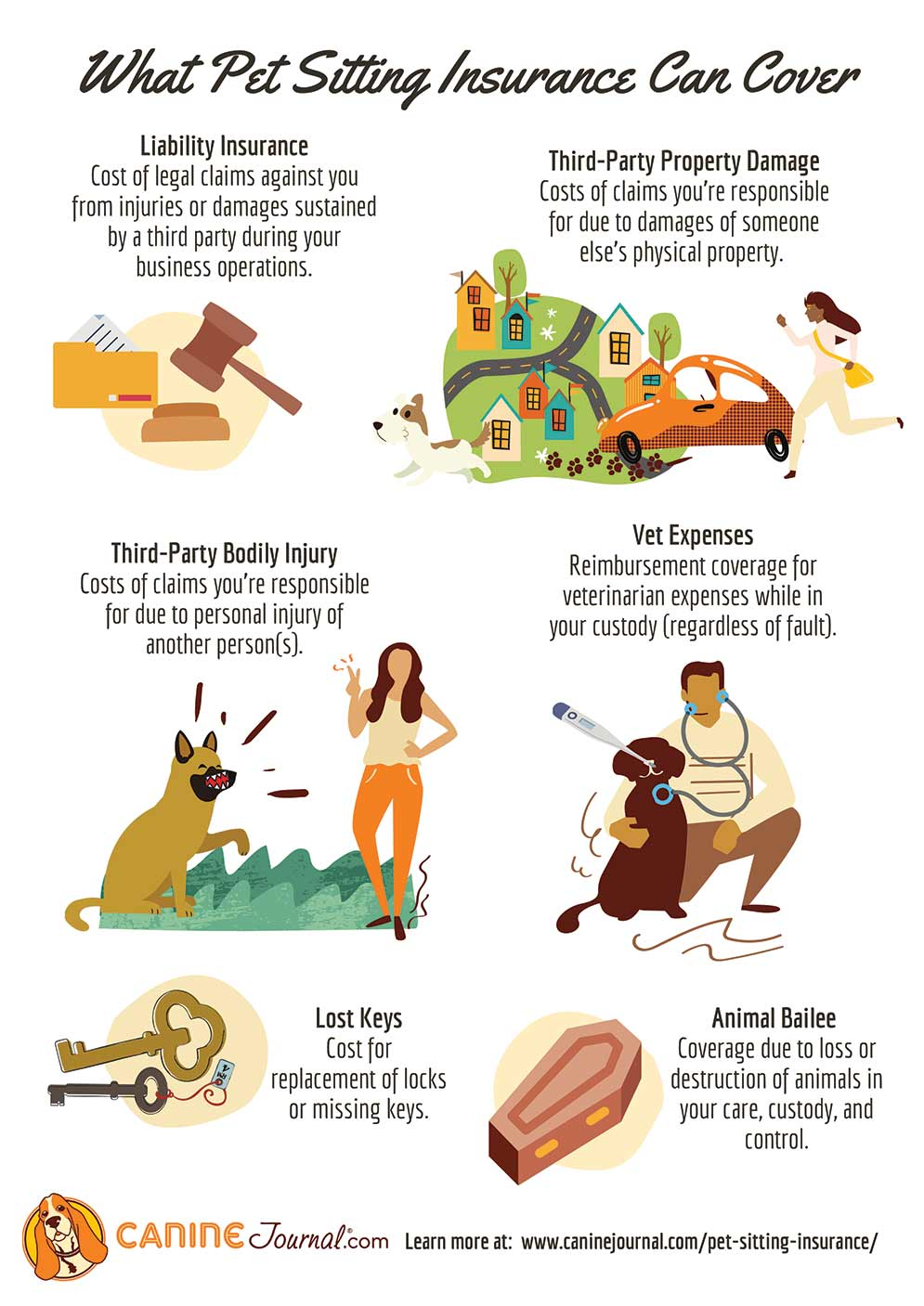 Pet Insurance Coverage Infographic
