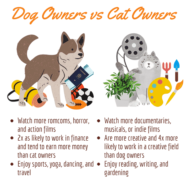 Dog Owners vs Cat Owners