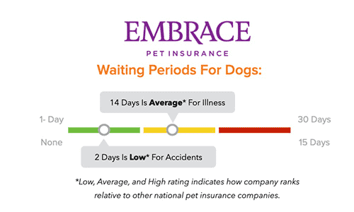 Embrace Pet Insurance Waiting Period Chart
