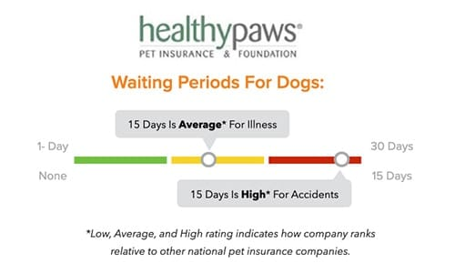 Healthy Paws Pet Insurance waiting periods