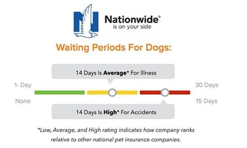 Nationwide Pet Insurance waiting periods