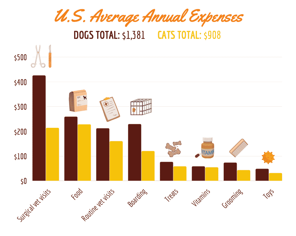 How Much Do Americans Spend On Pets?